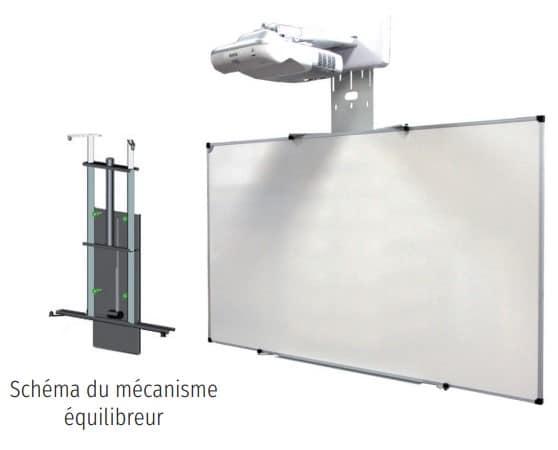 Mécanisme équilibreur mural